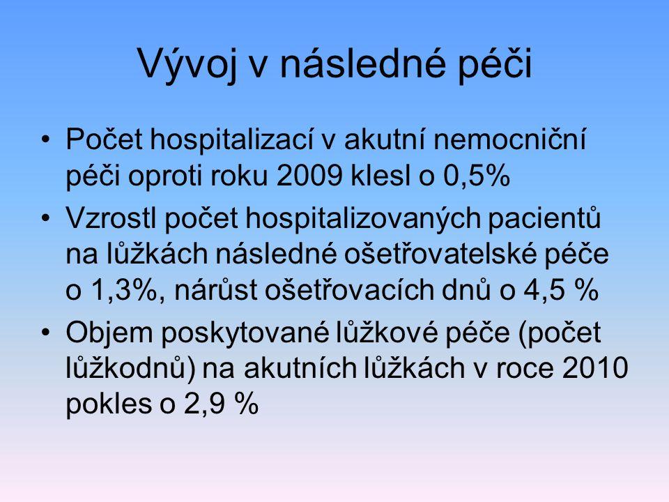 Vývoj v následné péči Počet hospitalizací v akutní nemocniční péči oproti roku 2009 klesl o 0,5%