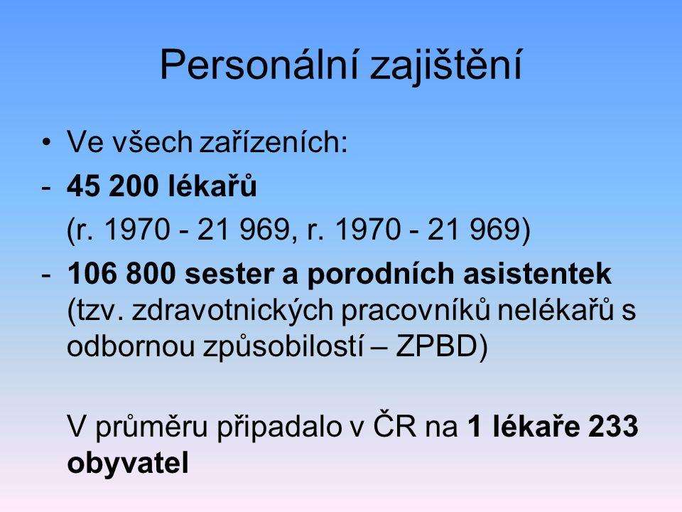 Personální zajištění Ve všech zařízeních: 45 200 lékařů