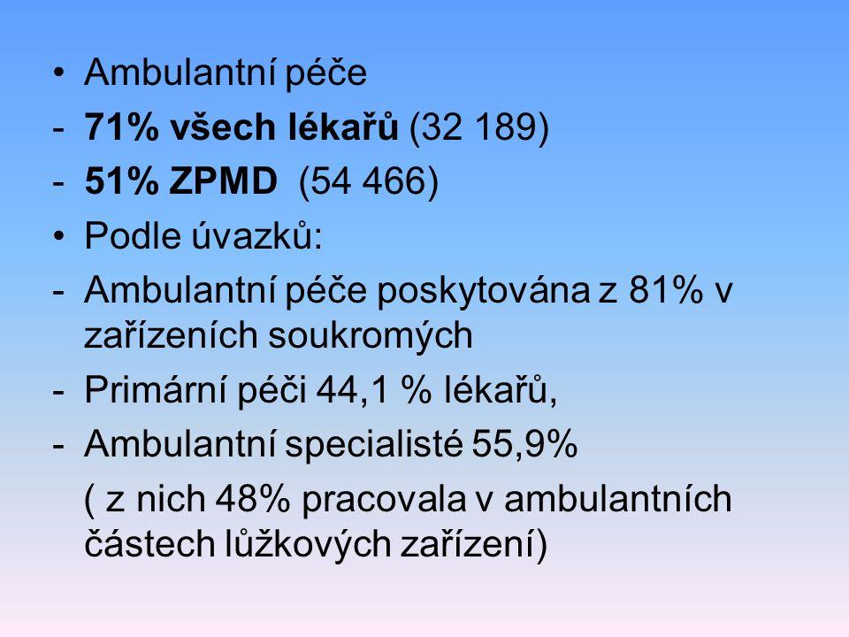 Ambulantní péče 71% všech lékařů (32 189) 51% ZPMD (54 466) Podle úvazků: Ambulantní péče poskytována z 81% v zařízeních soukromých.