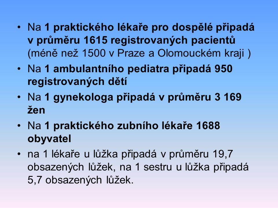 Na 1 praktického lékaře pro dospělé připadá v průměru 1615 registrovaných pacientů (méně než 1500 v Praze a Olomouckém kraji )