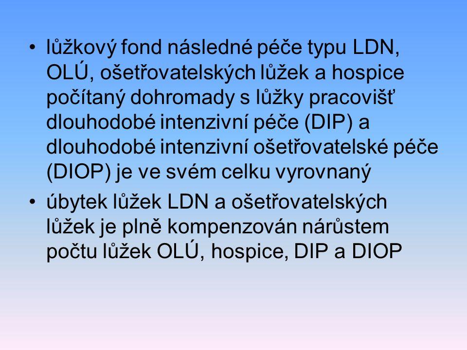lůžkový fond následné péče typu LDN, OLÚ, ošetřovatelských lůžek a hospice počítaný dohromady s lůžky pracovišť dlouhodobé intenzivní péče (DIP) a dlouhodobé intenzivní ošetřovatelské péče (DIOP) je ve svém celku vyrovnaný