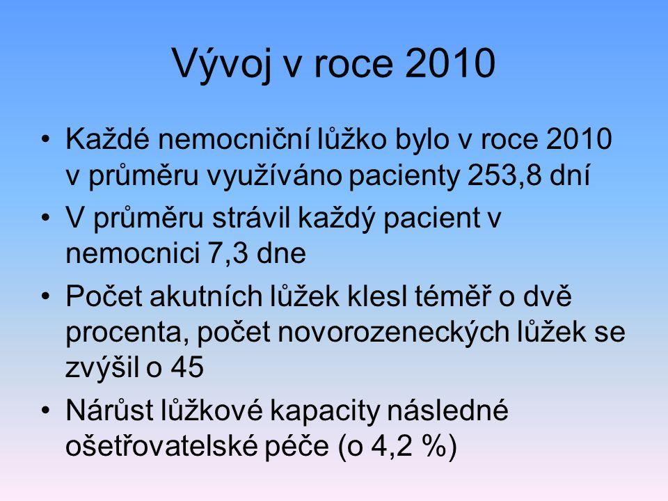 Vývoj v roce 2010 Každé nemocniční lůžko bylo v roce 2010 v průměru využíváno pacienty 253,8 dní.