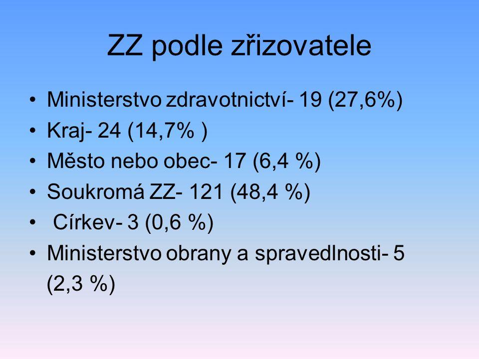 ZZ podle zřizovatele Ministerstvo zdravotnictví- 19 (27,6%)