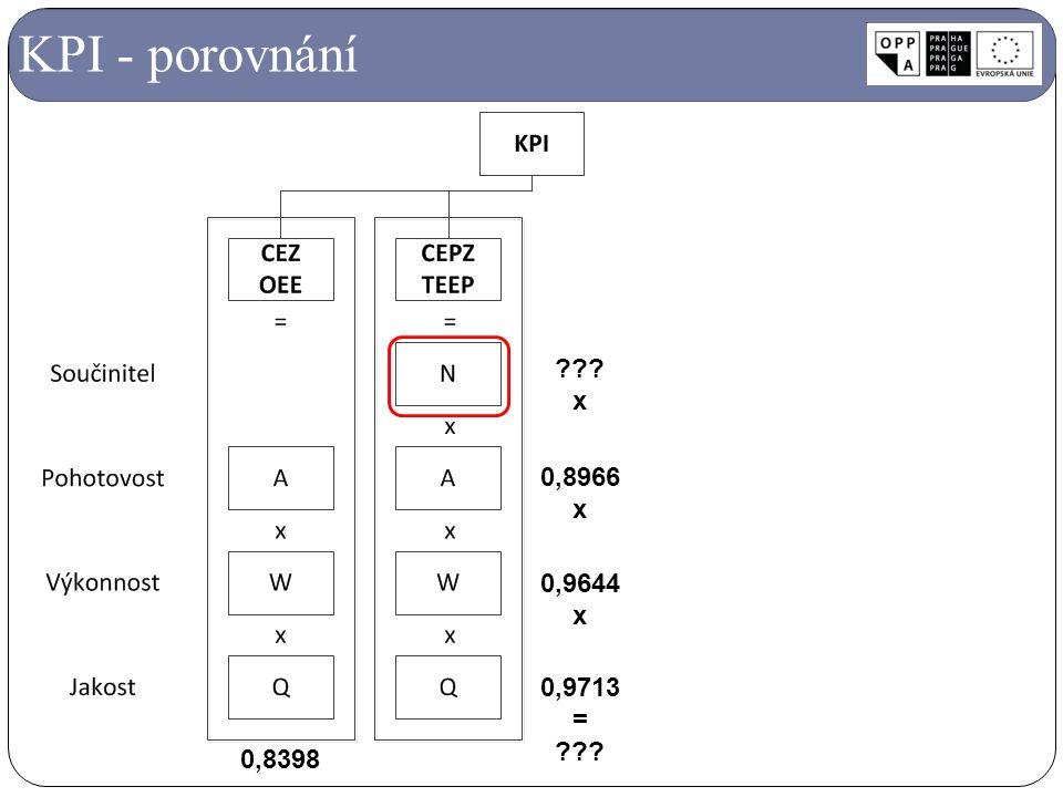 KPI - porovnání 0,8966 x 0,9644 0,9713 = 0,8398