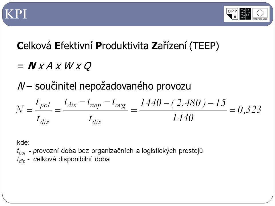 KPI Celková Efektivní Produktivita Zařízení (TEEP) = N x A x W x Q N – součinitel nepožadovaného provozu