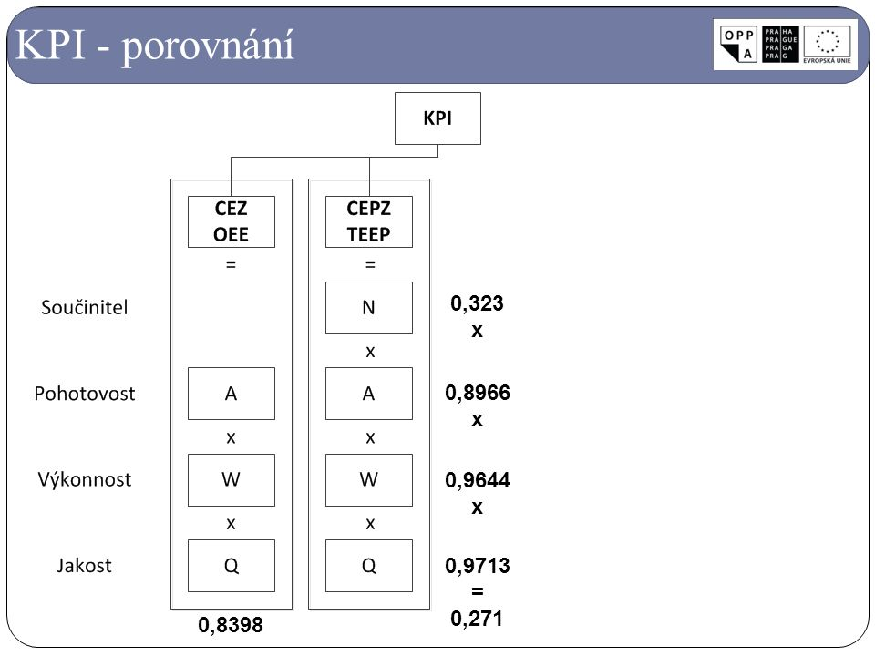 KPI - porovnání 0,8966 x 0,9644 0,9713 = 0,271 0,323 0,8398
