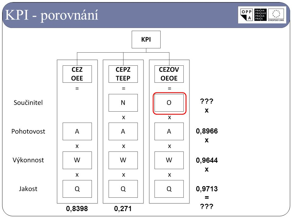 KPI - porovnání 0,8966 x 0,9644 0,9713 = 0,8398 0,271