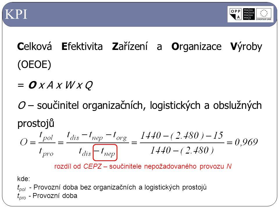 KPI Celková Efektivita Zařízení a Organizace Výroby (OEOE) = O x A x W x Q O – součinitel organizačních, logistických a obslužných prostojů