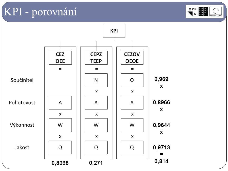 KPI - porovnání 0,8966 x 0,9644 0,9713 = 0,814 0,969 0,8398 0,271