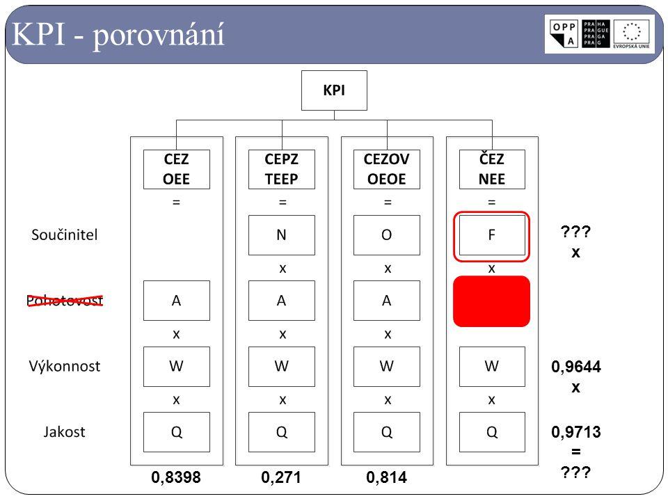 KPI - porovnání 0,9644 x 0,9713 = 0,8398 0,271 0,814