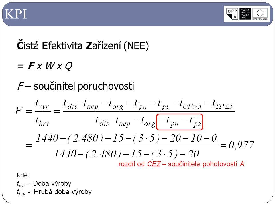 KPI Čistá Efektivita Zařízení (NEE) = F x W x Q F – součinitel poruchovosti Součinitel pohotovosti A = M . F.