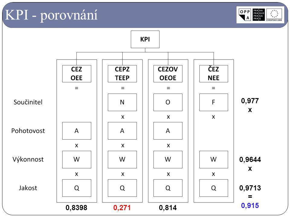 KPI - porovnání 0,9644 x 0,9713 = 0,915 0,977 0,8398 0,271 0,814