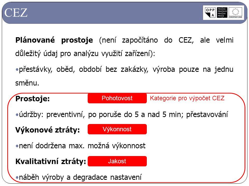 Kategorie pro výpočet CEZ