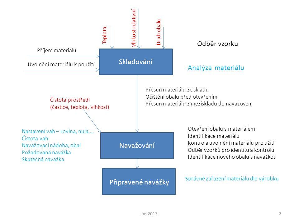 Odběr vzorku Skladování Analýza materiálu Navažování