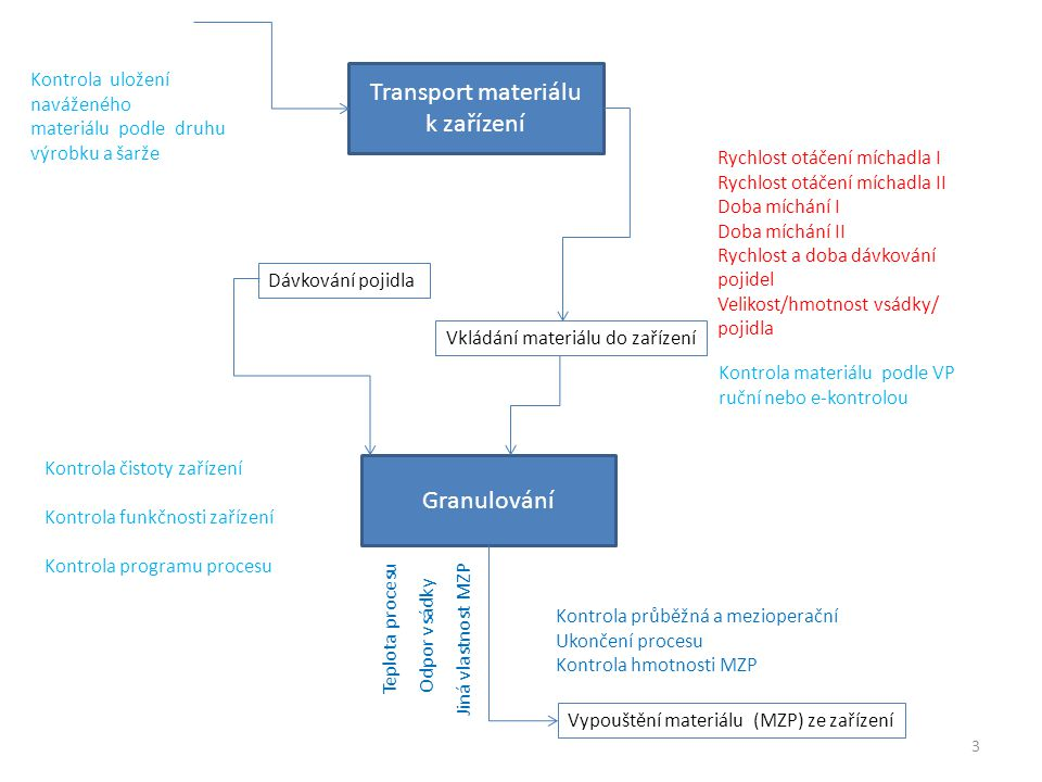 Transport materiálu k zařízení Granulování Kontrola uložení naváženého