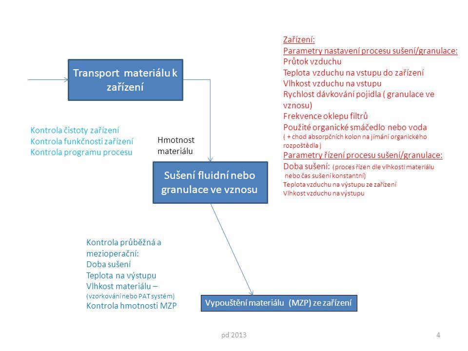 Transport materiálu k zařízení