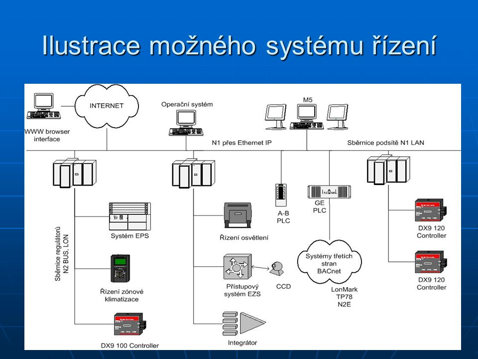 Ilustrace možného systému řízení