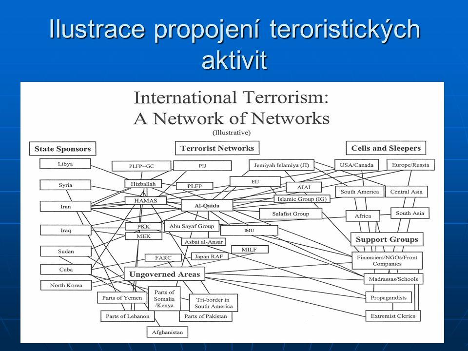 Ilustrace propojení teroristických aktivit