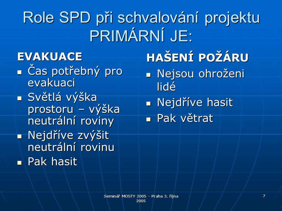Role SPD při schvalování projektu PRIMÁRNÍ JE: