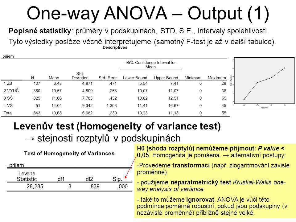 One-way ANOVA – Output (1)