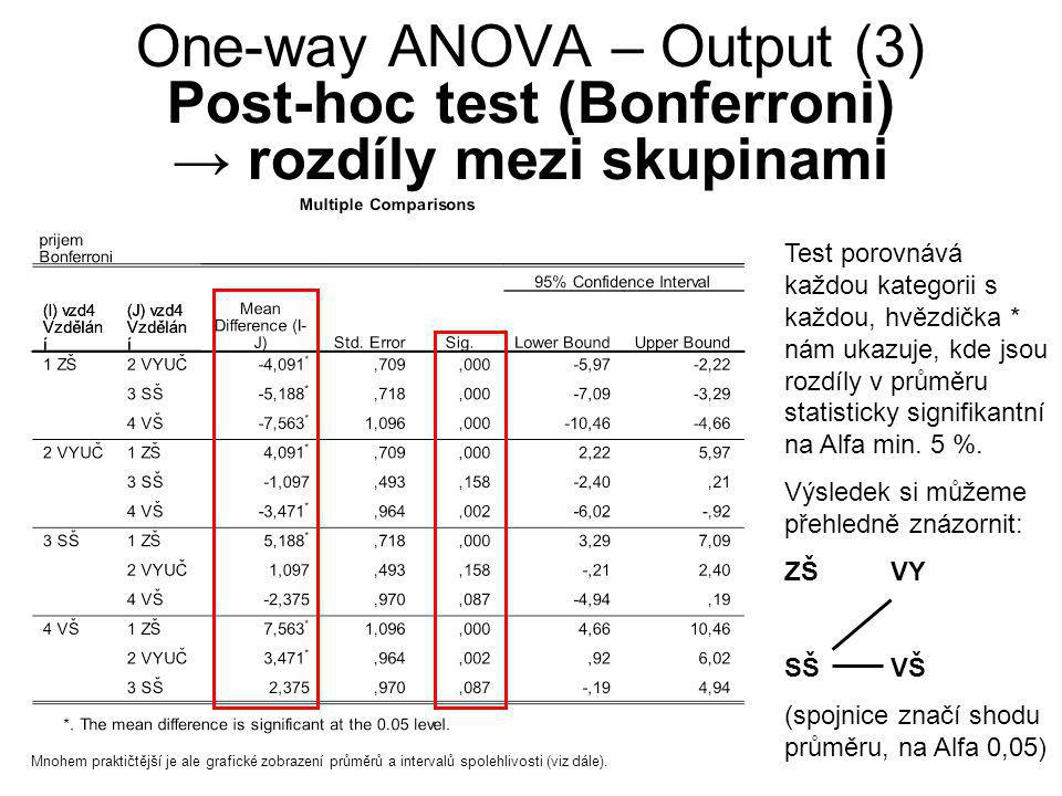 One-way ANOVA – Output (3) Post-hoc test (Bonferroni) → rozdíly mezi skupinami