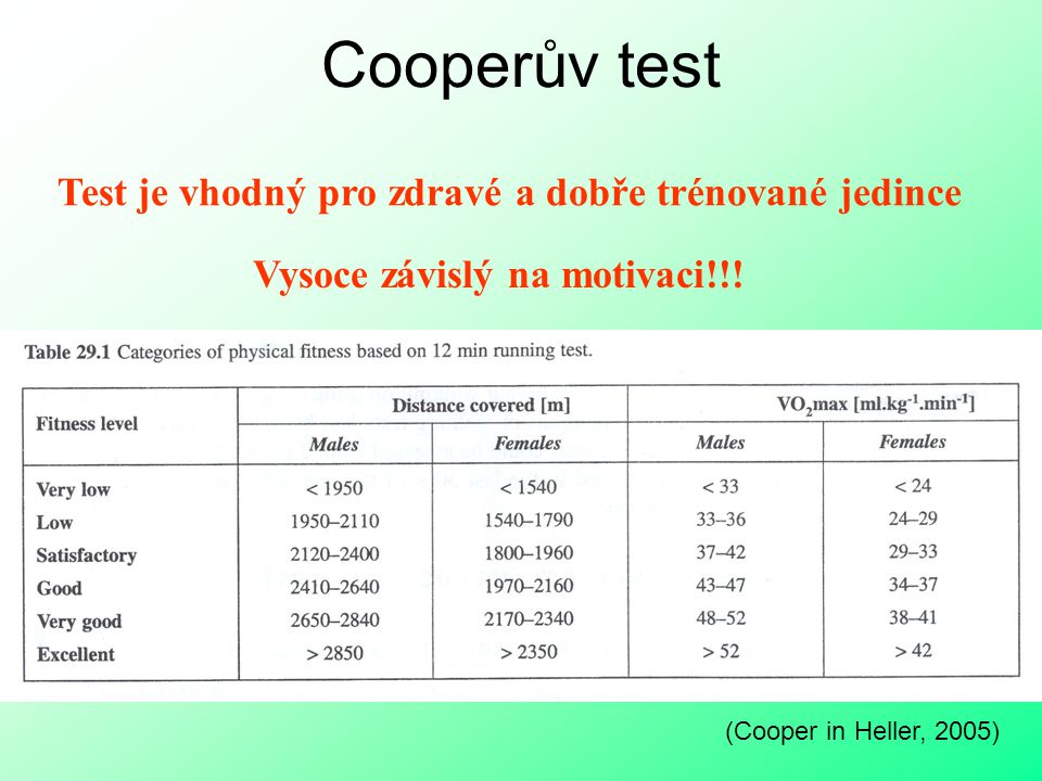 Cooperův test Test je vhodný pro zdravé a dobře trénované jedince