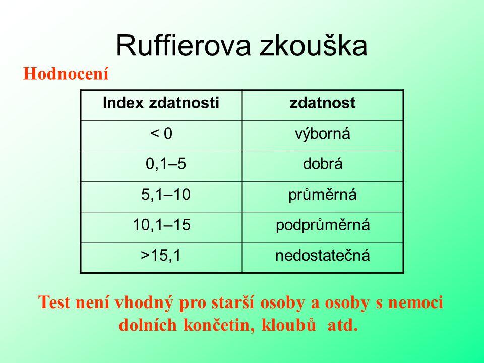 Ruffierova zkouška Hodnocení