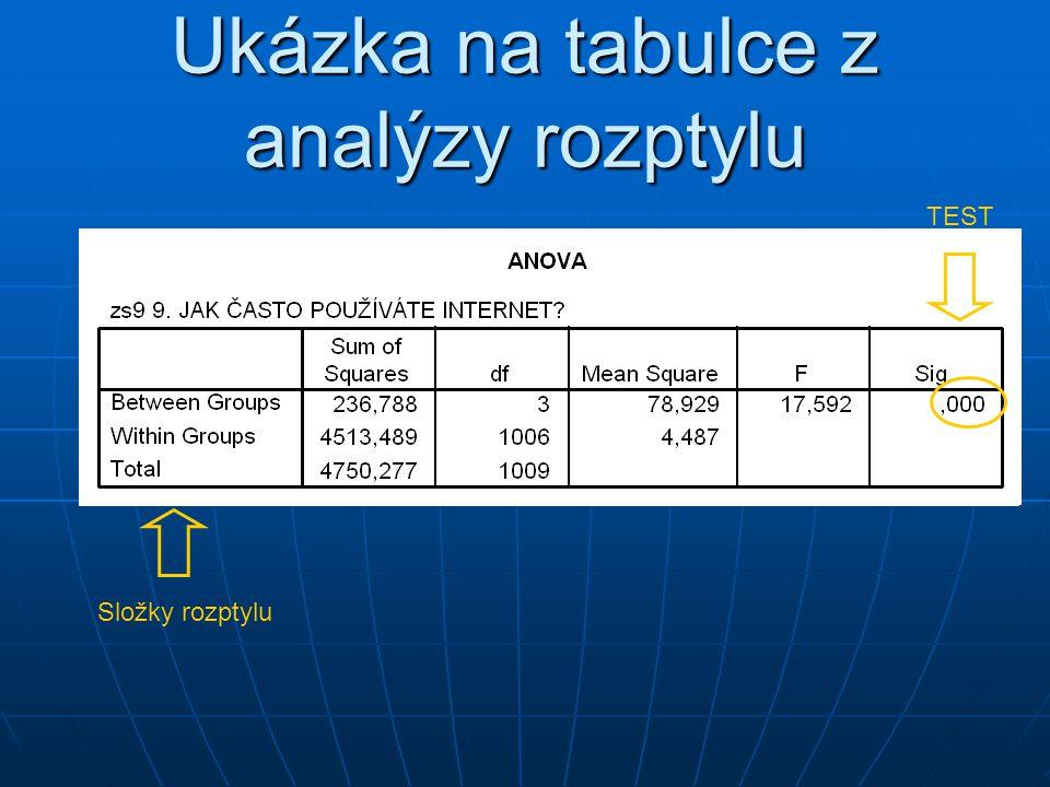 Ukázka na tabulce z analýzy rozptylu