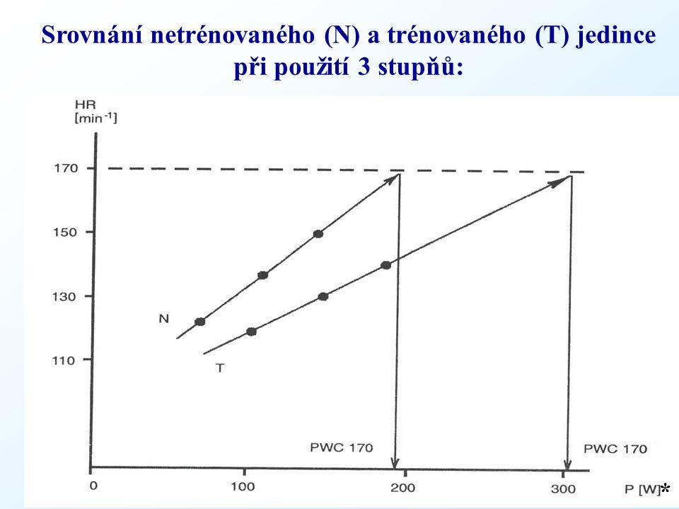 Srovnání netrénovaného (N) a trénovaného (T) jedince při použití 3 stupňů: