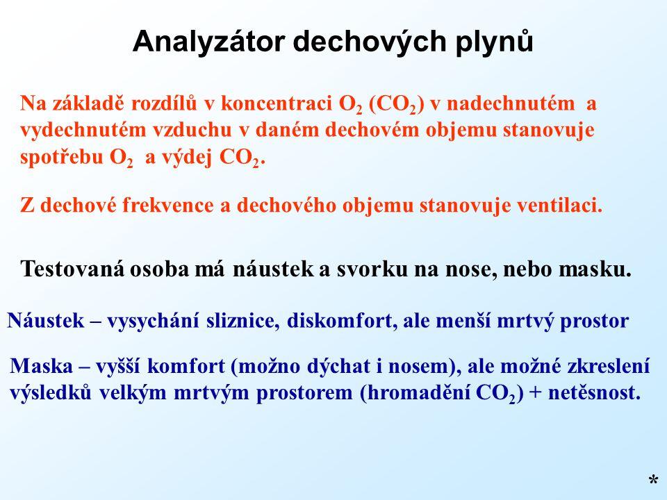 Analyzátor dechových plynů