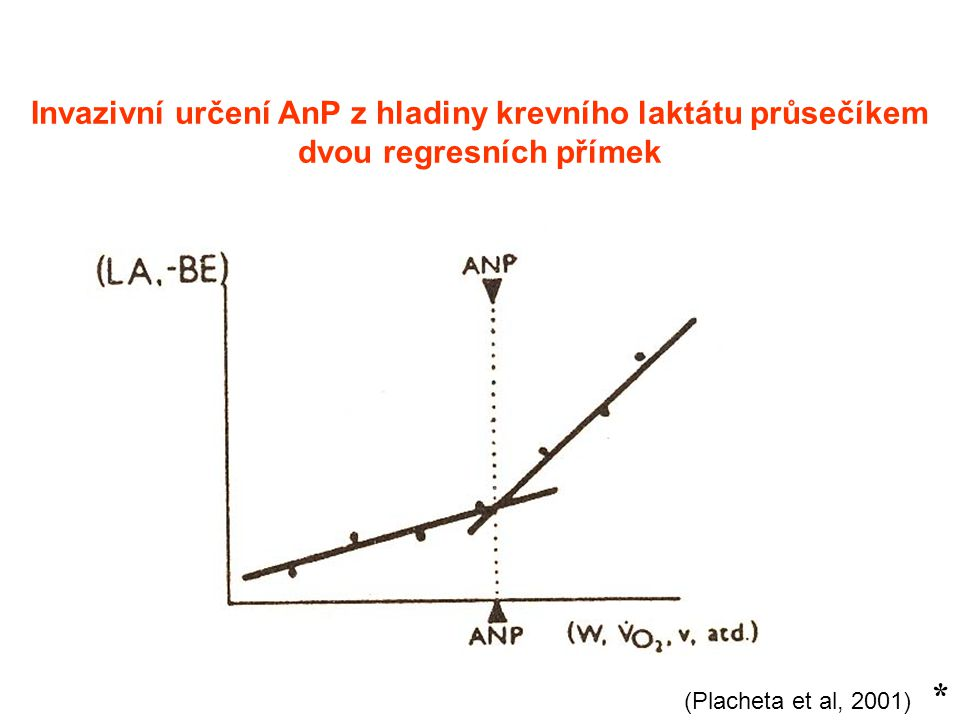 Invazivní určení AnP z hladiny krevního laktátu průsečíkem dvou regresních přímek