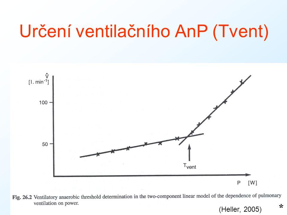 Určení ventilačního AnP (Tvent)
