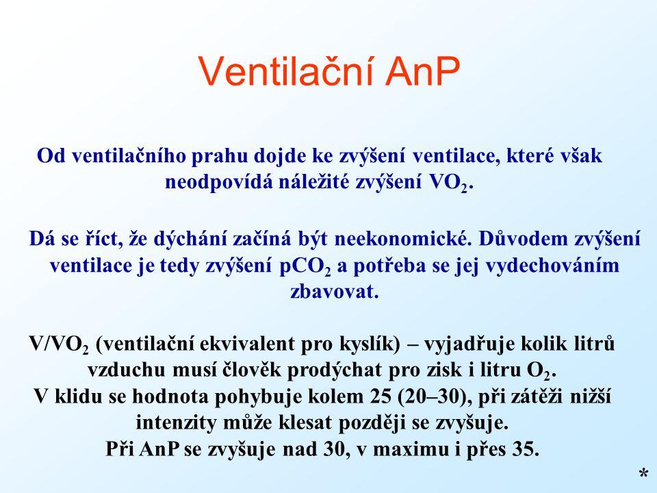 Při AnP se zvyšuje nad 30, v maximu i přes 35.