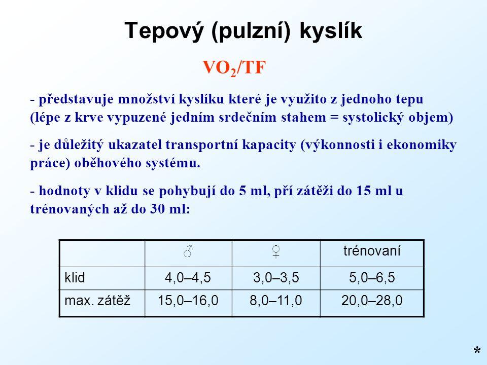 Tepový (pulzní) kyslík