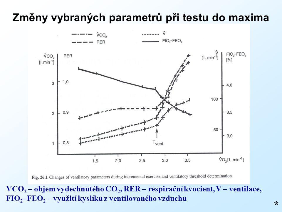 Změny vybraných parametrů při testu do maxima