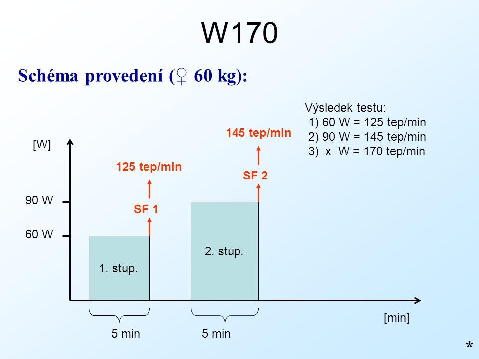 W170 Schéma provedení (♀ 60 kg): * Výsledek testu: