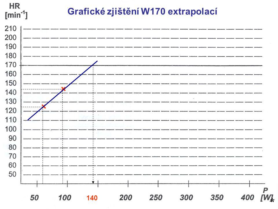 Grafické zjištění W170 extrapolací