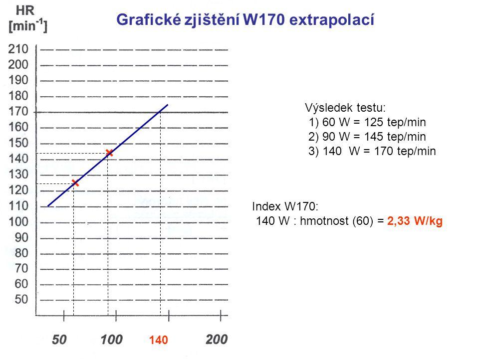 * Grafické zjištění W170 extrapolací × × Výsledek testu: