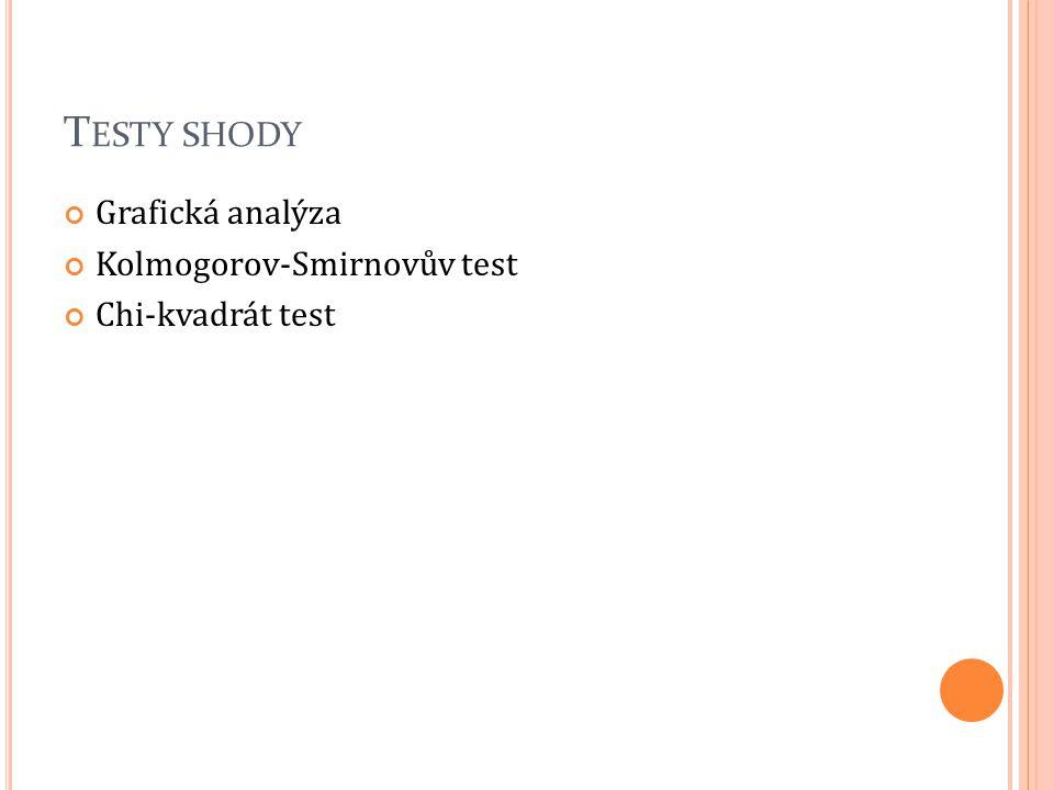 Testy shody Grafická analýza Kolmogorov-Smirnovův test