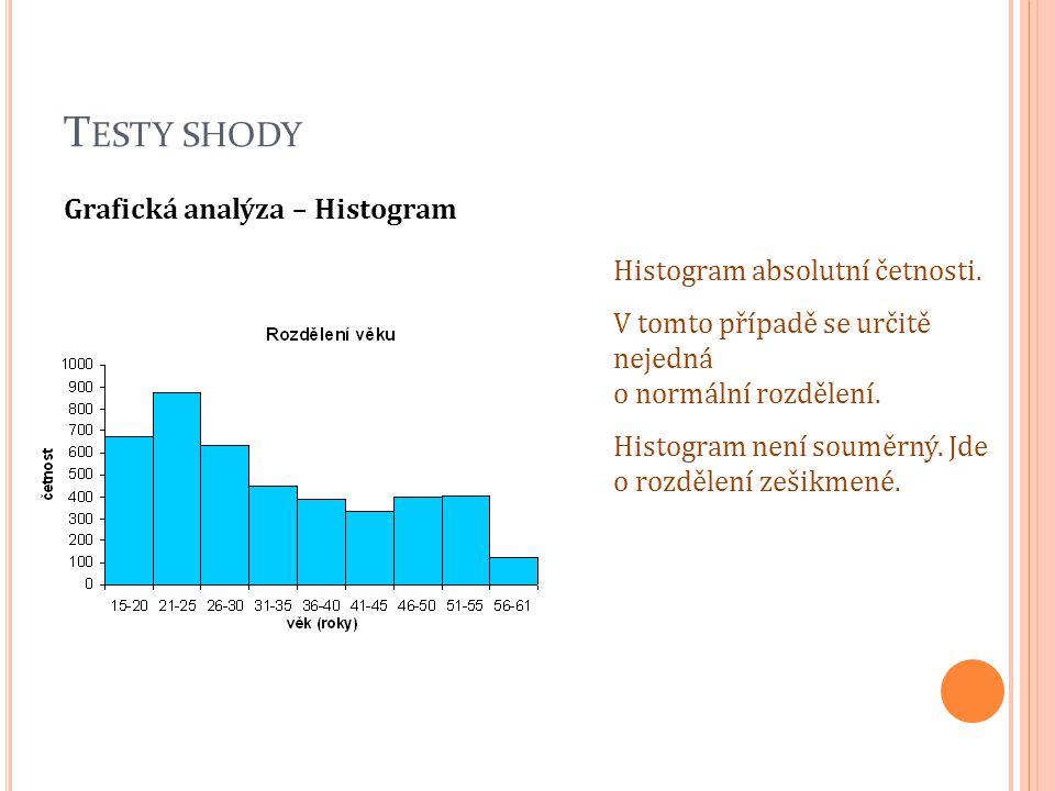 Testy shody Grafická analýza – Histogram Histogram absolutní četnosti.