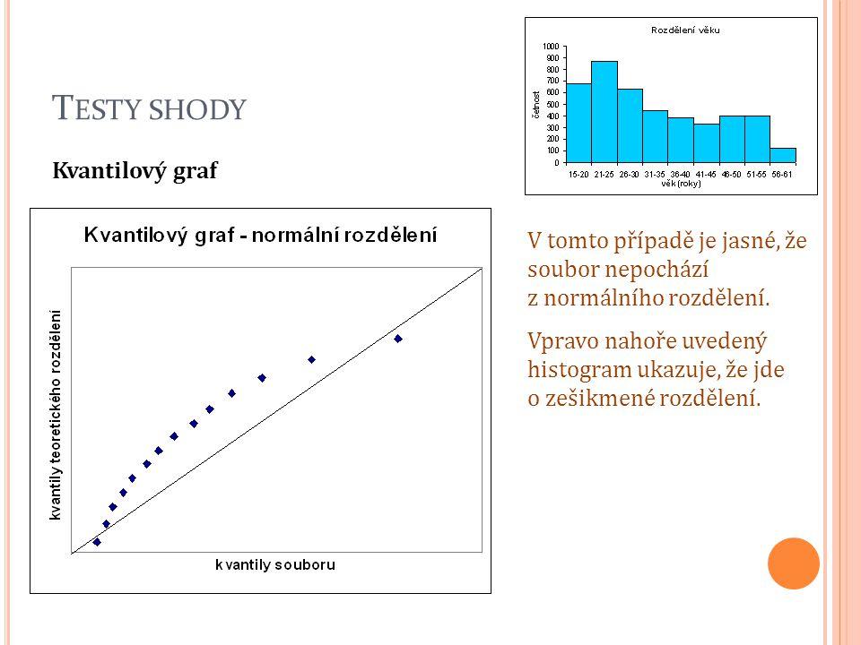 Testy shody Kvantilový graf