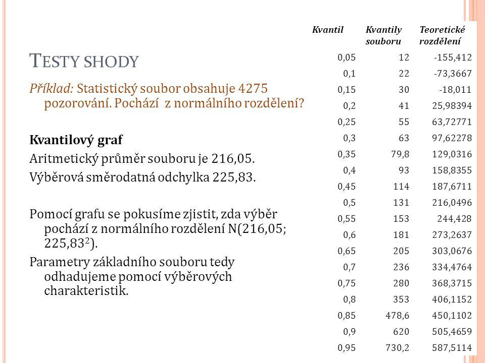 Testy shody Kvantil. Kvantily. souboru. Teoretické rozdělení. 0,05. 12. -155,412. 0,1. 22. -73,3667.