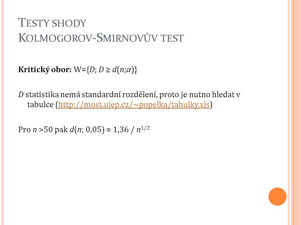 Testy shody Kolmogorov-Smirnovův test