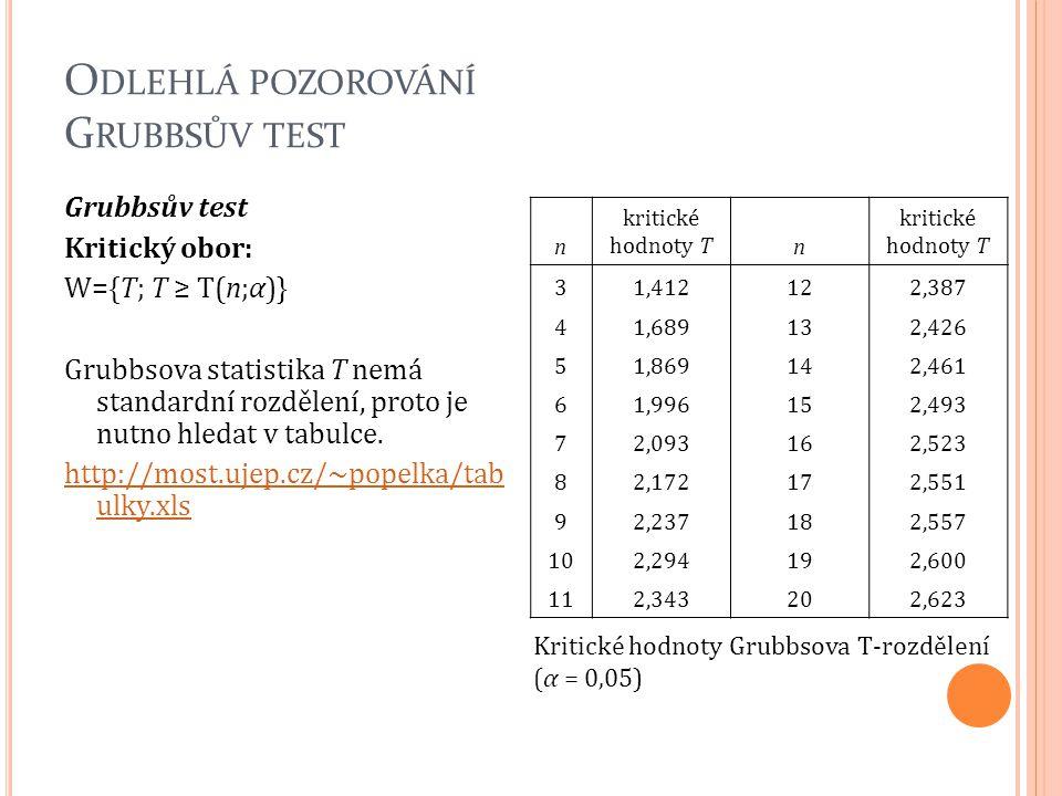 Odlehlá pozorování Grubbsův test