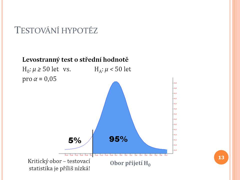 Testování hypotéz Levostranný test o střední hodnotě