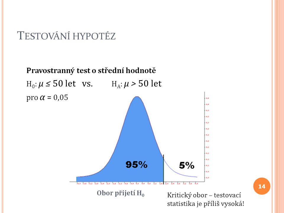 Testování hypotéz Pravostranný test o střední hodnotě