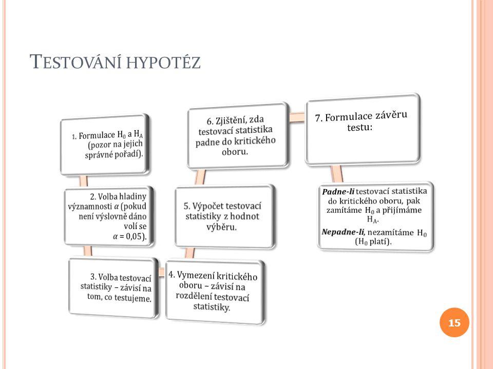Testování hypotéz 7. Formulace závěru testu:
