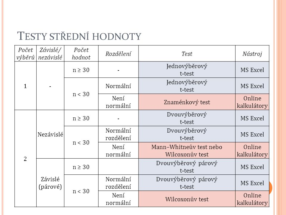 Testy střední hodnoty Počet výběrů Závislé/ nezávislé Počet hodnot