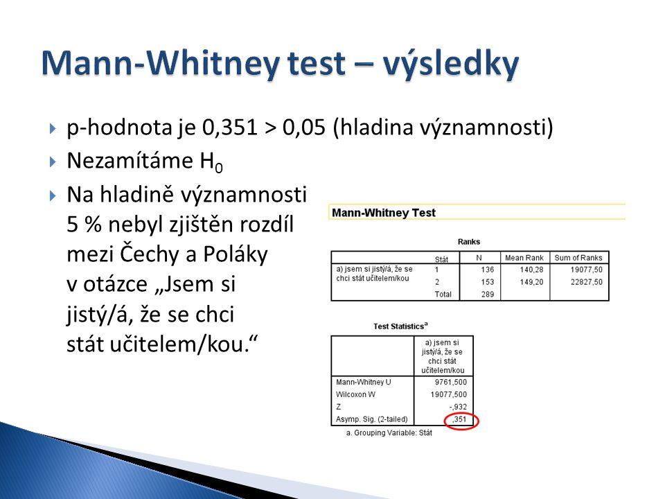Mann-Whitney test – výsledky