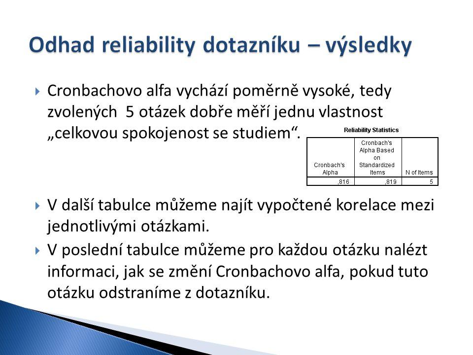 Odhad reliability dotazníku – výsledky